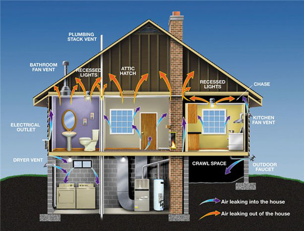 Air Leaks in House